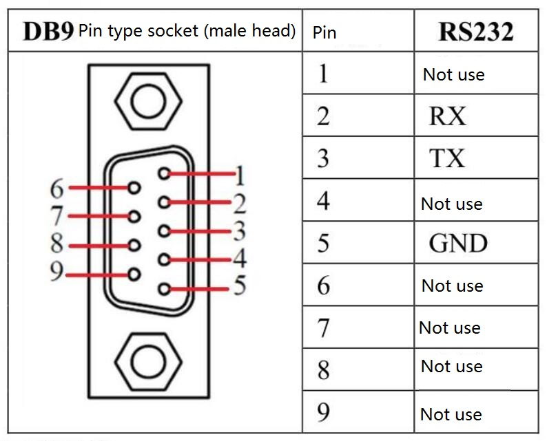 4 Serial Port Server Rs232  Rs485  Rs422 To Network   Modbus