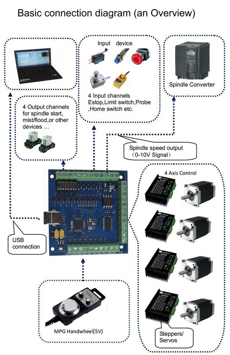 Tarjeta de movimiento mach 3 Tarjeta de control de movimiento CNC mach3 4 ejes 100KHz para grabado