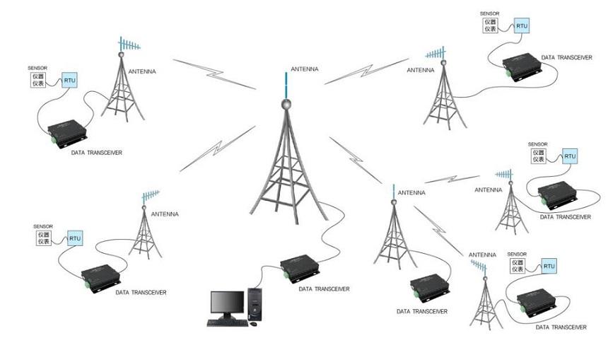 e32 rs485 transfer transmission receiver
