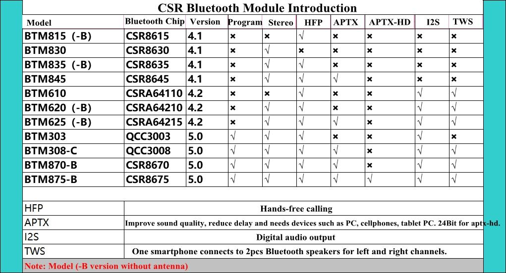 Csr8675 Bluetooth 5 0 Stereo Audio Module Csr8675 Module For Aptx Hd Btm875 B Ebay