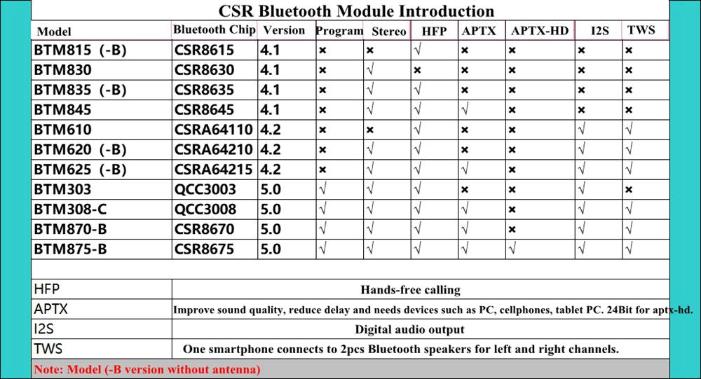 MP3 Bluetooth Decoder Board BT4.2 Receiver Module Support AUX Input Wide Voltage