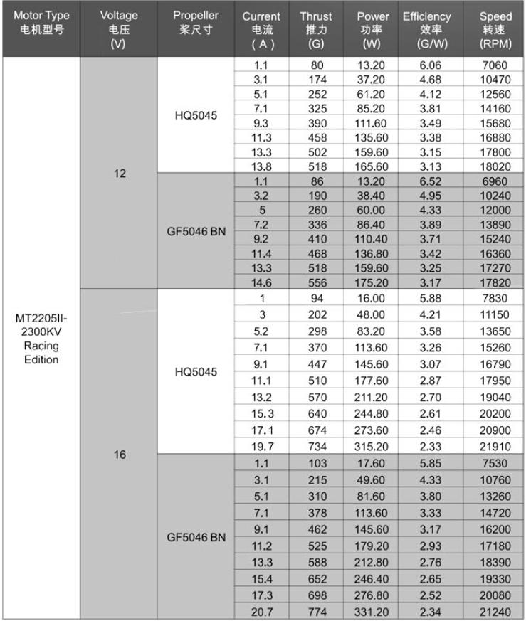 EMAX mt2205 II RACING EDITION kv2300