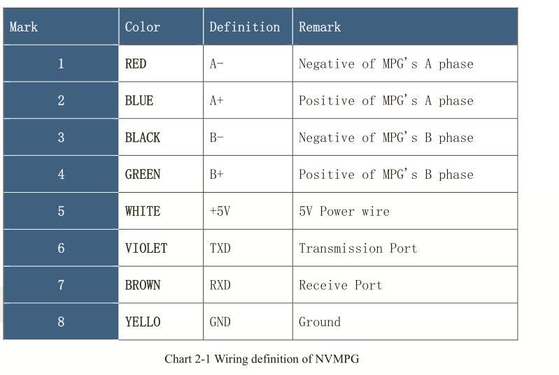 NVMPG-3D CNC Manual Pulse Generator MPG Coordinates Display