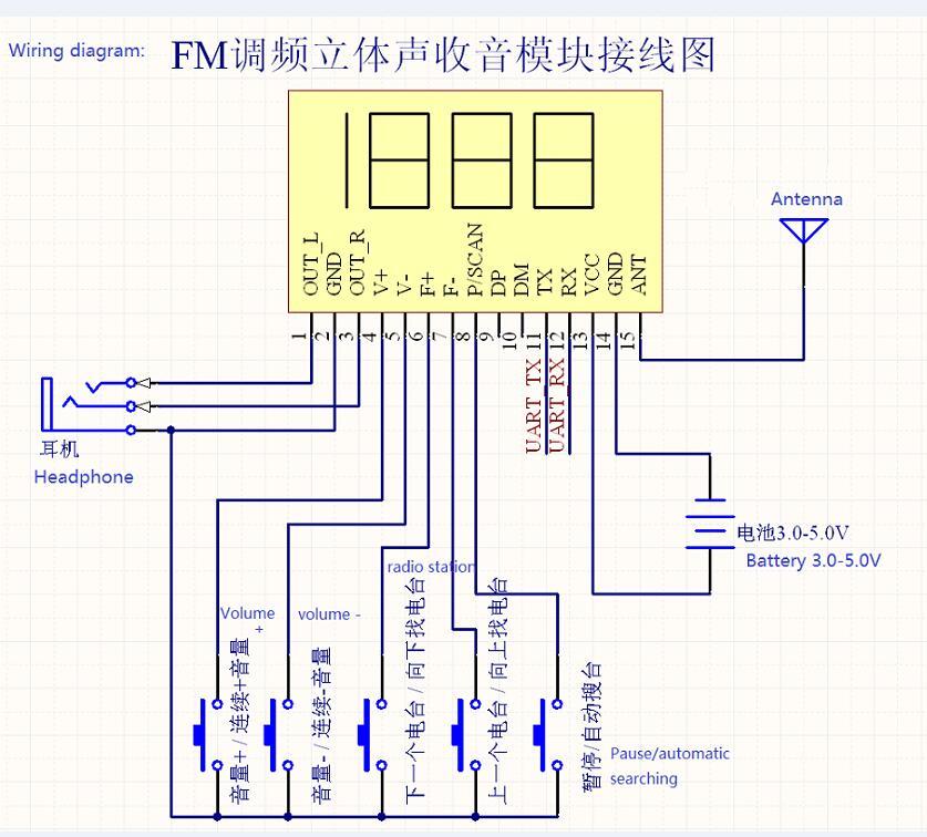 FM Radio Module Wireless Audio Receiver DSP PLL Frequency