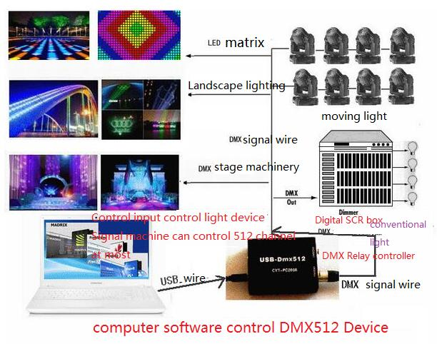 S1024i 1024 Channel USB-DMX512 LED Lighting Controller Console